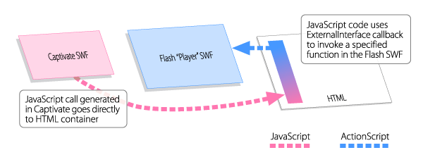 Diagram of JavaScript-ActionScript flow between files